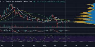Litecoin (LTC) Struggles to Recover from March's Coronavirus Crash 13