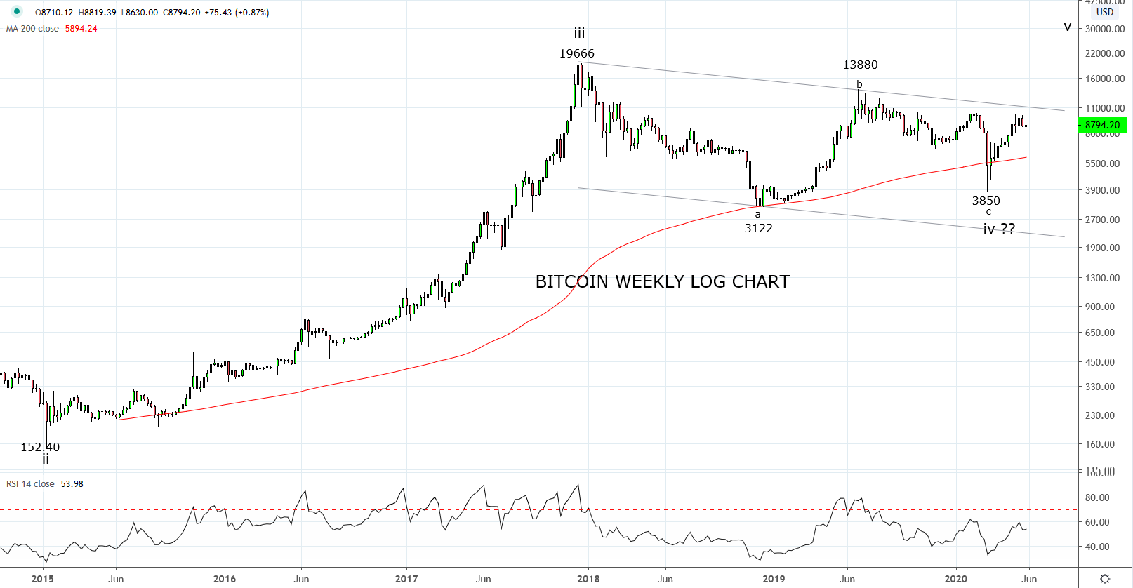 Bitcoin finds stability in May