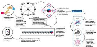 Blockchain for Supply Chain Market