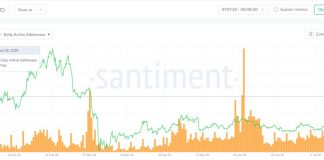 Litecoin's (LTC) Daily Active Addresses On the Rise in 2020 15