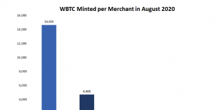 Alameda Research Claimed Nearly 70% of Wrapped Bitcoin Minted in August