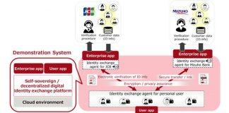 Fujitsu JCB blockchain based digital identity exchange platform diagram