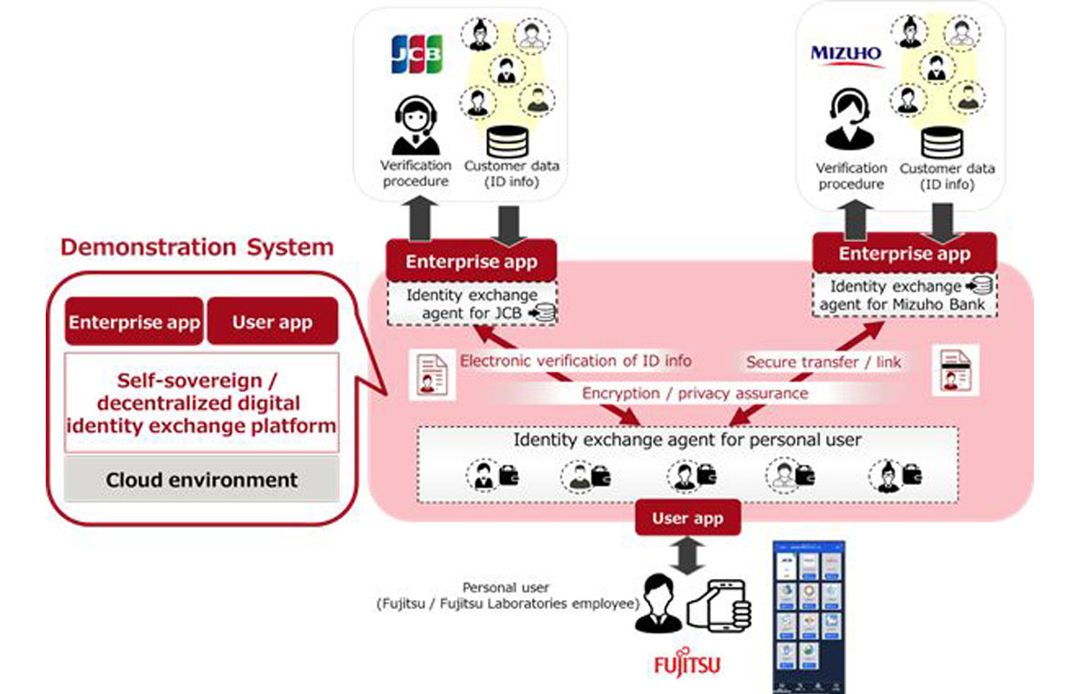 Fujitsu JCB blockchain based digital identity exchange platform diagram
