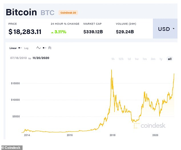 Bitcoin has surged since September and its price is closing in on its all-time high