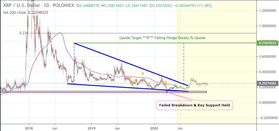 XRP Could Outperform Bitcoin in 2021 - Crypto Analyst 15