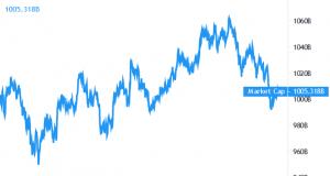 Bitcoin, Major Altcoins Correct As Jenet Yellen Signals 'Concern' Over Crypto 101