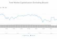 A chart depciting losses in altcoin market cap.