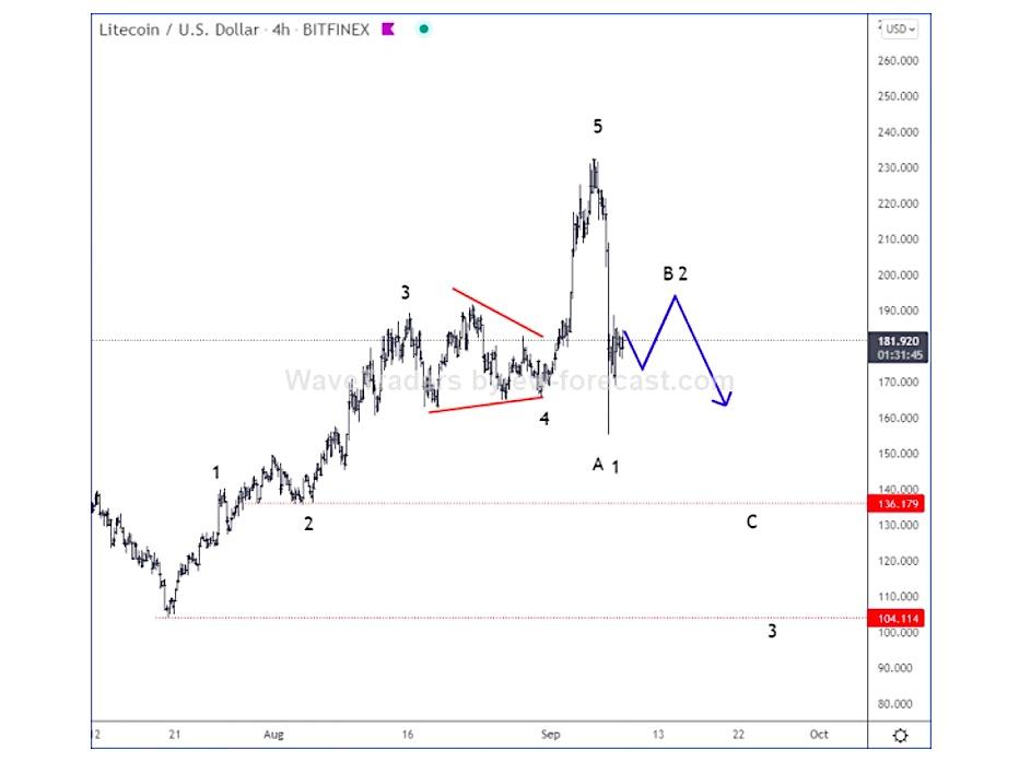 litecoin ltcusd elliott wave forecast analysis chart september
